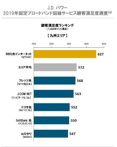 顧客満足度JDパワー2019年九州部門