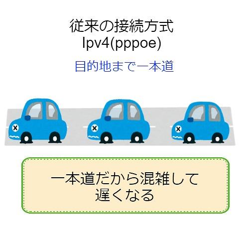 IPv4接続のイメージ