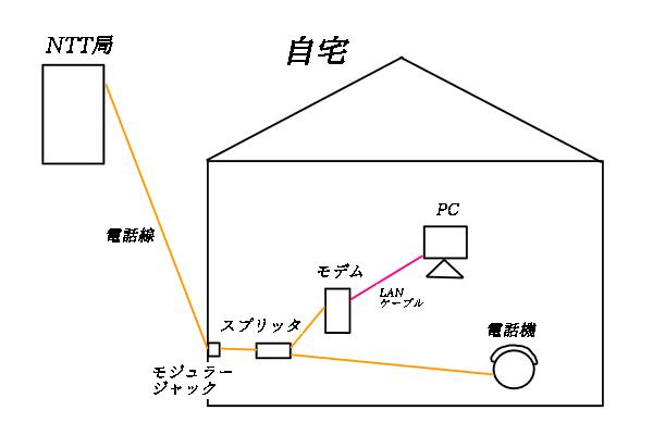 光回線とADSLはどっちを選ぶのが正解?速度・料金・仕組みの違いを徹底 ...