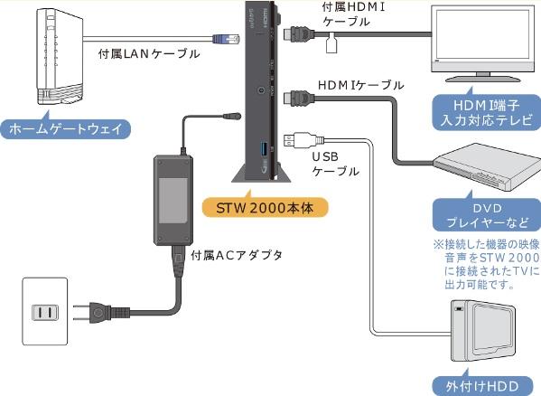 auひかりテレビ配線