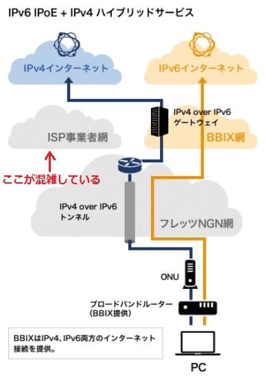 IPv6高速ハイブリッド
