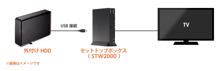 auひかりテレビHDD