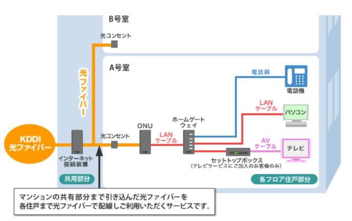 光配線方式