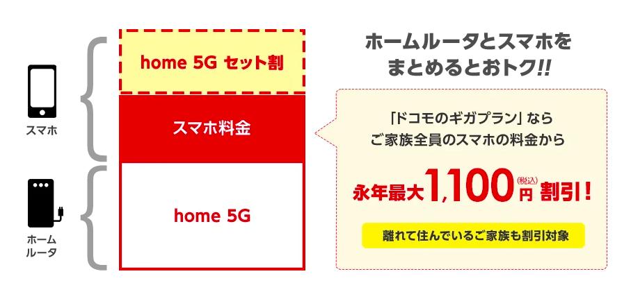 home5G_スマホセット割