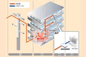 ドコモ光の接続機器の疑問を解決|ONUとルーターの違い・設定方法・選び方
